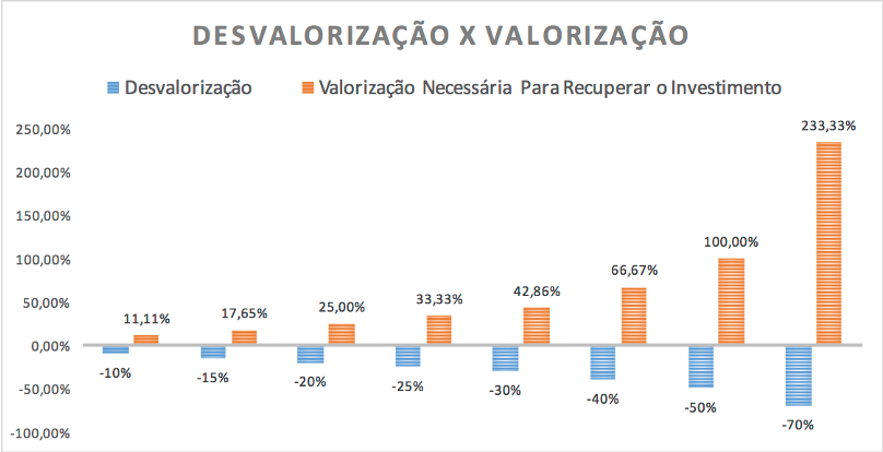 Desvalorização x Valorização para recuperar o Investimento