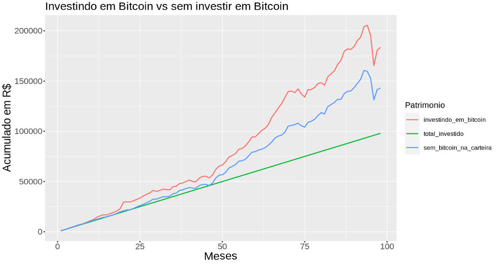 Investindo em Bitcoin