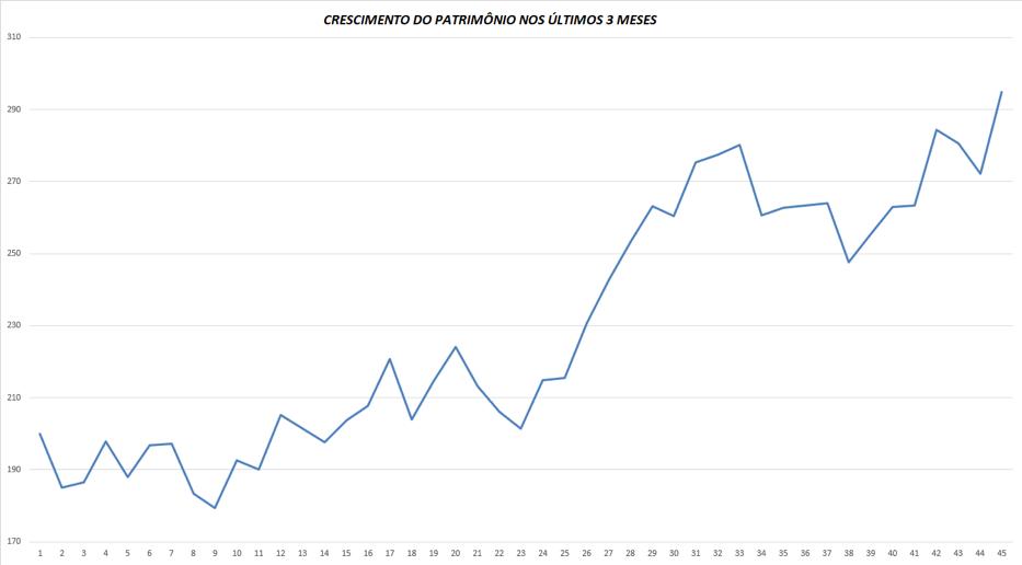 Crescimento do Patrimônio nos últimos 3 meses
