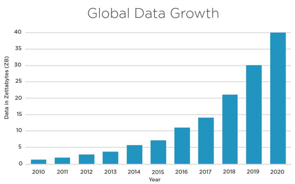 Global Data Growth