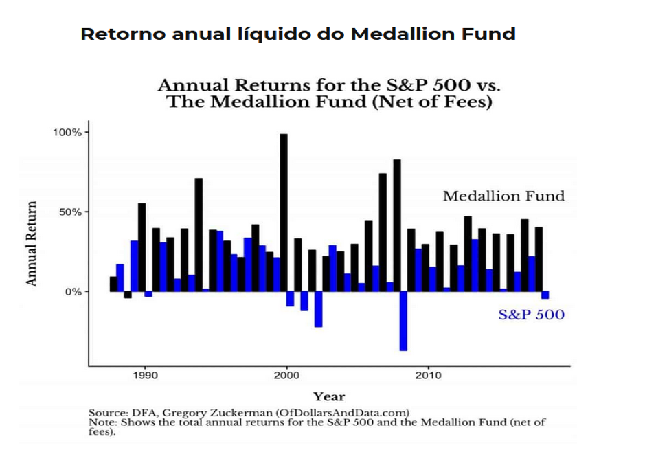 Retorno anual líquido do Medallion Fund