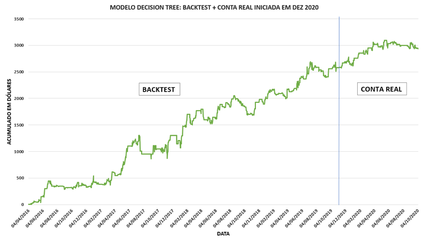 Modelo Decision Tree: Backtest + Conta Real
