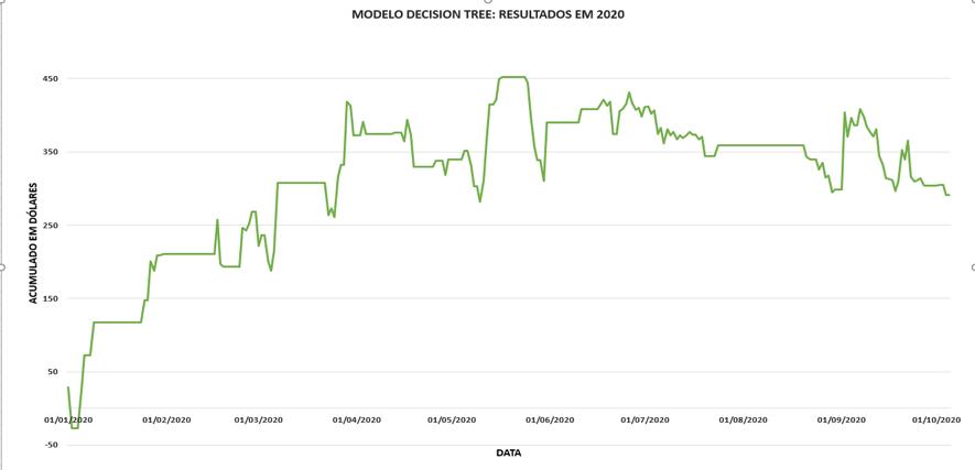 Modelo Decision Tree: Resultado em 2020