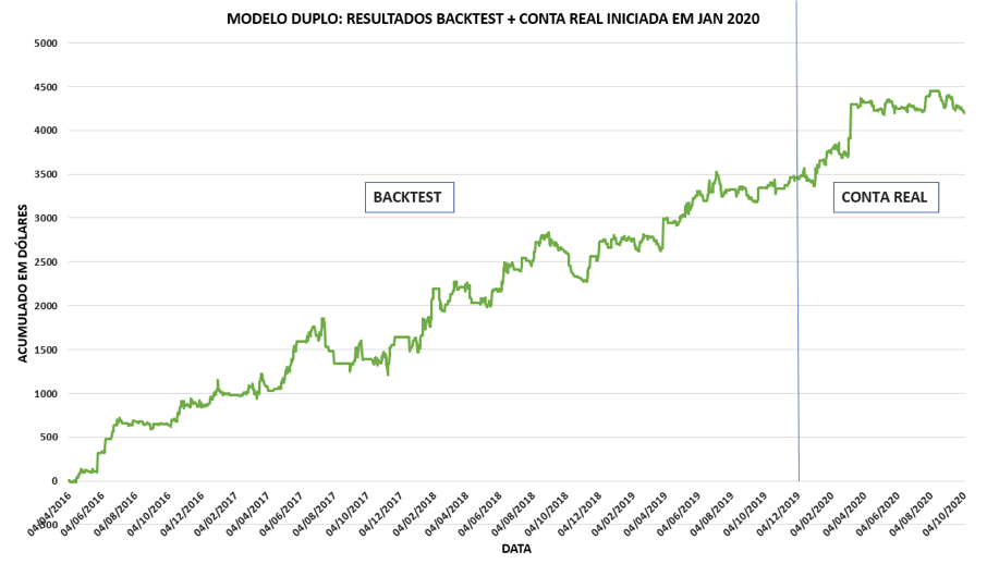 Modelo Duplo: Backtest + Conta Real