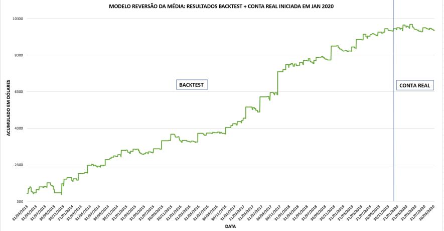 Modelo Reversão da Média: Backtest + Conta Real