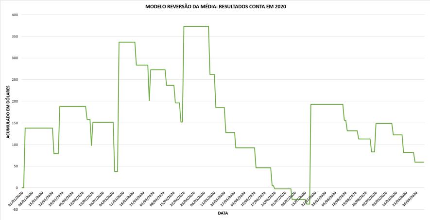 Modelo Reversão da Média: Resultados em 2020