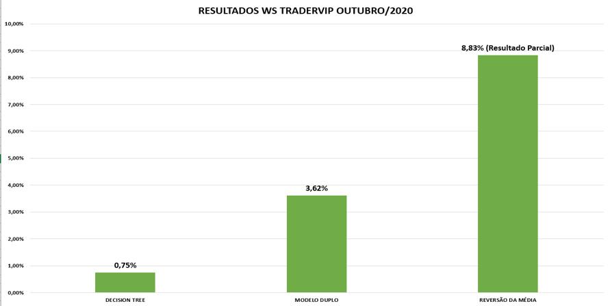 Resultados dos Modelos da plataforma WS Trader VIP