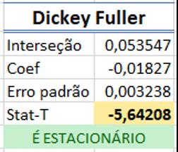 Dickey Fuller