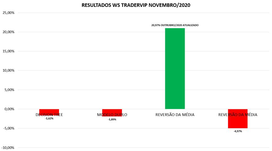 Resultado WS Trader VIP - NOVEMBRO 2020