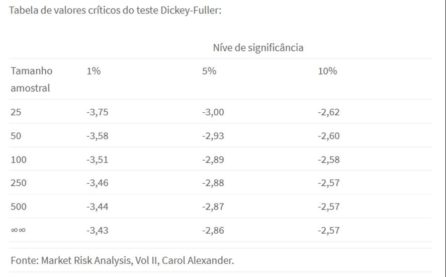 Tabela de valores críticos do teste Dickey-Fuller