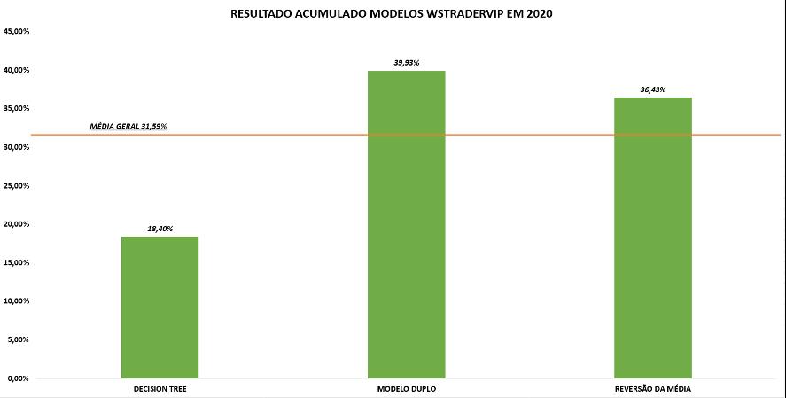 Resultado acumulado dos modelos em 2020
