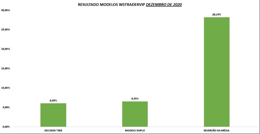 Resultado dos Modelos WS Trader VIP