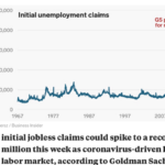 Unemployment Claims to Soar, Goldman Sachs Reports