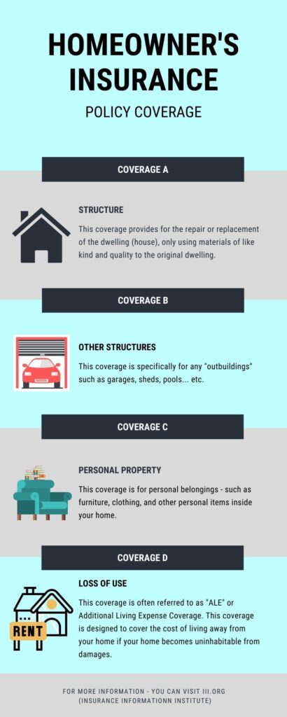 homeowners insurance policy coverage infographic