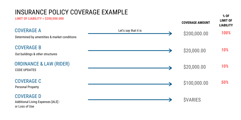 insurance policy coverage example