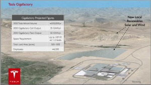 The proposed Tesla Battery Gigafactory designed to match the 2013 world-wide output of lithium batteries by 2020. The gigafactory is now slated for Nevada's Storey County in the TRI Center.