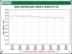 Lake Tahoe Surface Elevation the week ending November 3, 2014