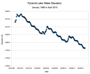 Pyramid Lake Surface Elevation during long-term drought