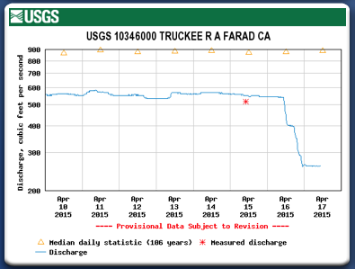 Truckee River flows cut from lack of water