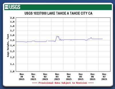 Lake Tahoe Elevation week ending 12:7:15