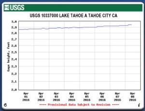 Lake Tahoe weekly elevation ending April 8 2016