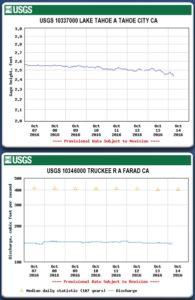 "Tahoe drops 6"" below its rim and Truckee River at 150 CFS at Farad in California"