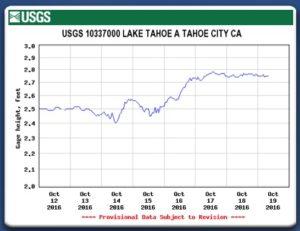 Lake Tahoe Surface Elevation October 19, 2016