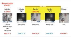 Reno Forecast for Jan 7 to 9, 2017