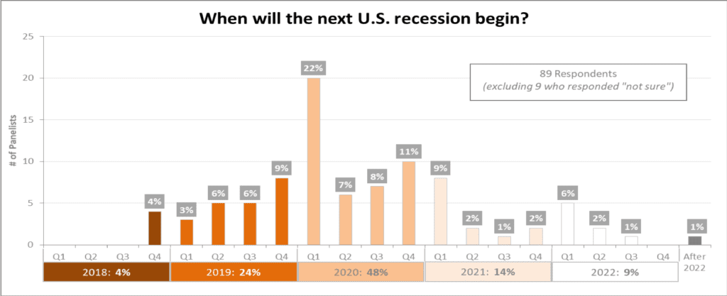 Experts Predict U S  Recession in 2020--and that Fed Policy