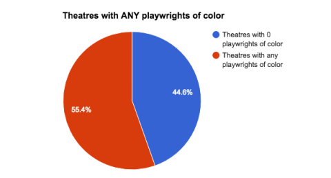 Race and Representation Among Decision-Makers in Chicago Theater