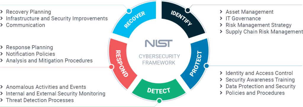 NIST CSF Compliance