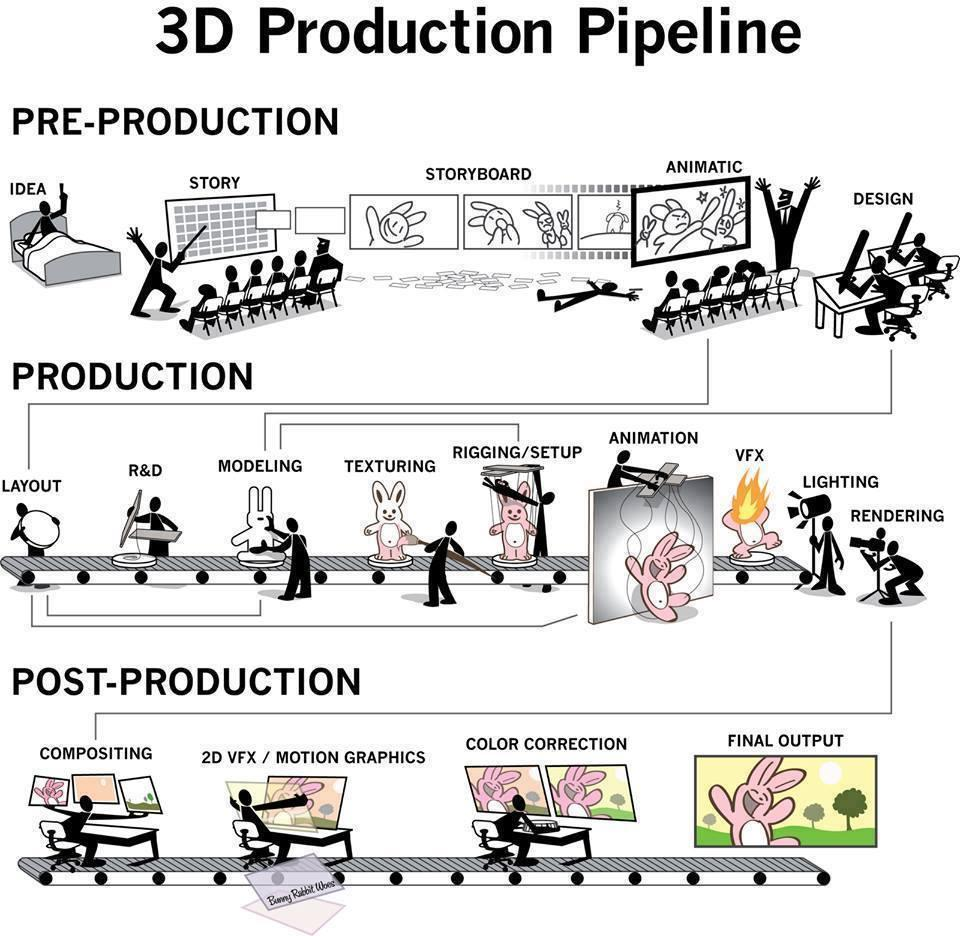 3D Animation Pipeline