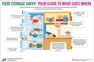 Food Storage Savvy: Your guide to what goes where