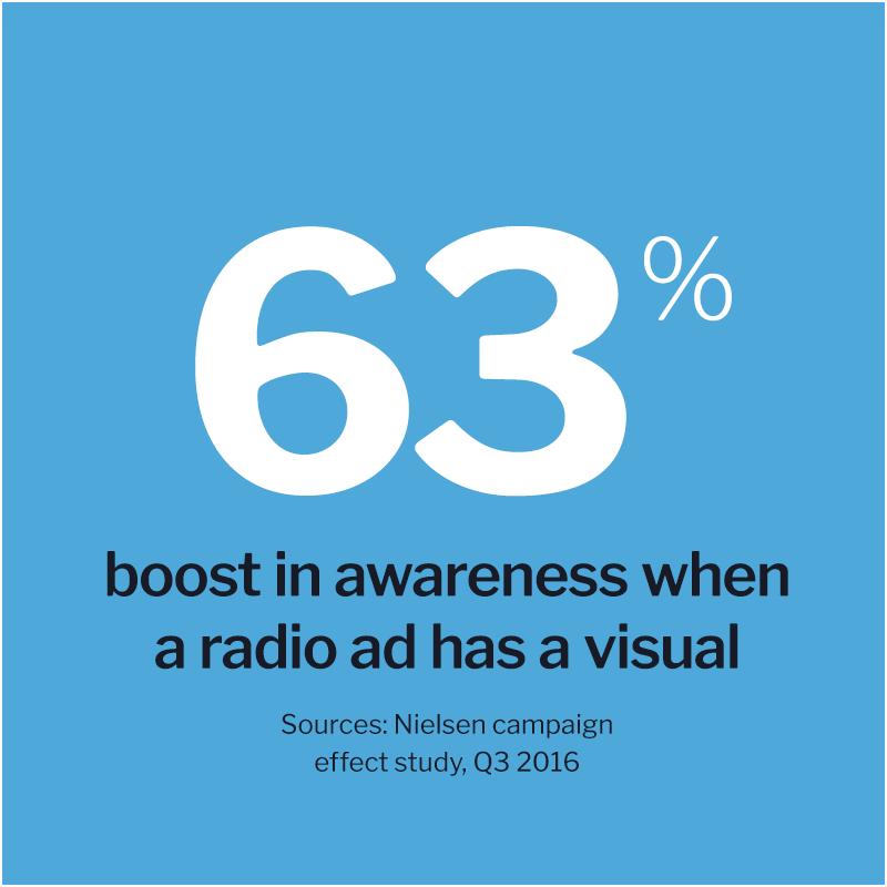 63 percent boost in awareness