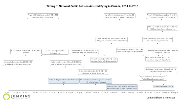 Timeline of National Polls on Assisted Suicide since 2011