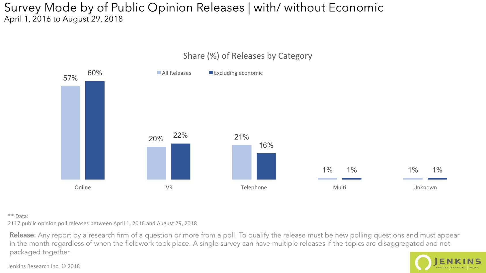 Survey releases by Mode with and without the economy category