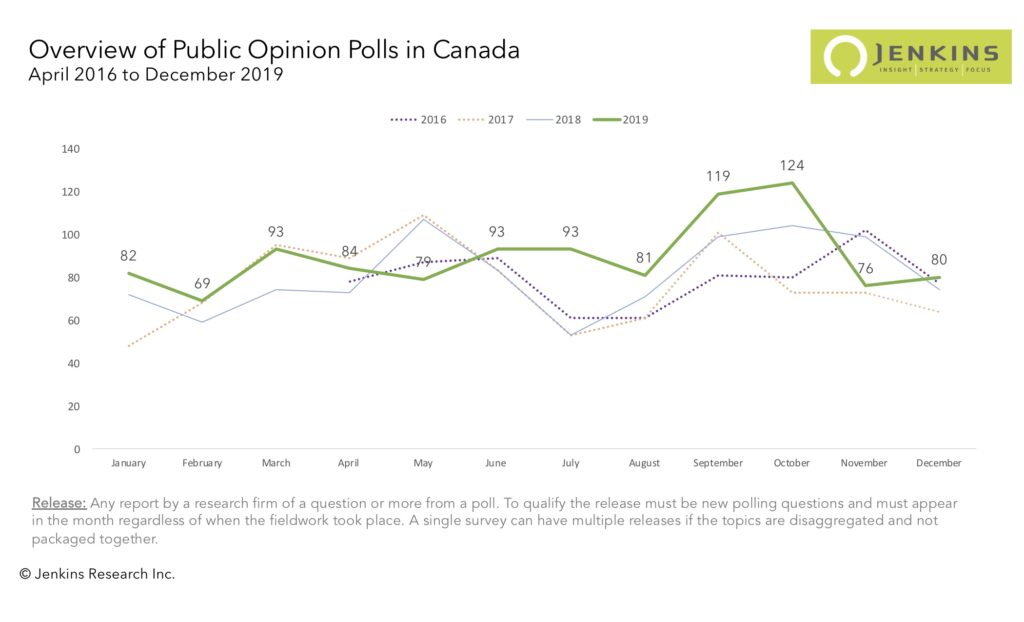 A month-by=month comparison of publicly released polls between 2016 and 2019.