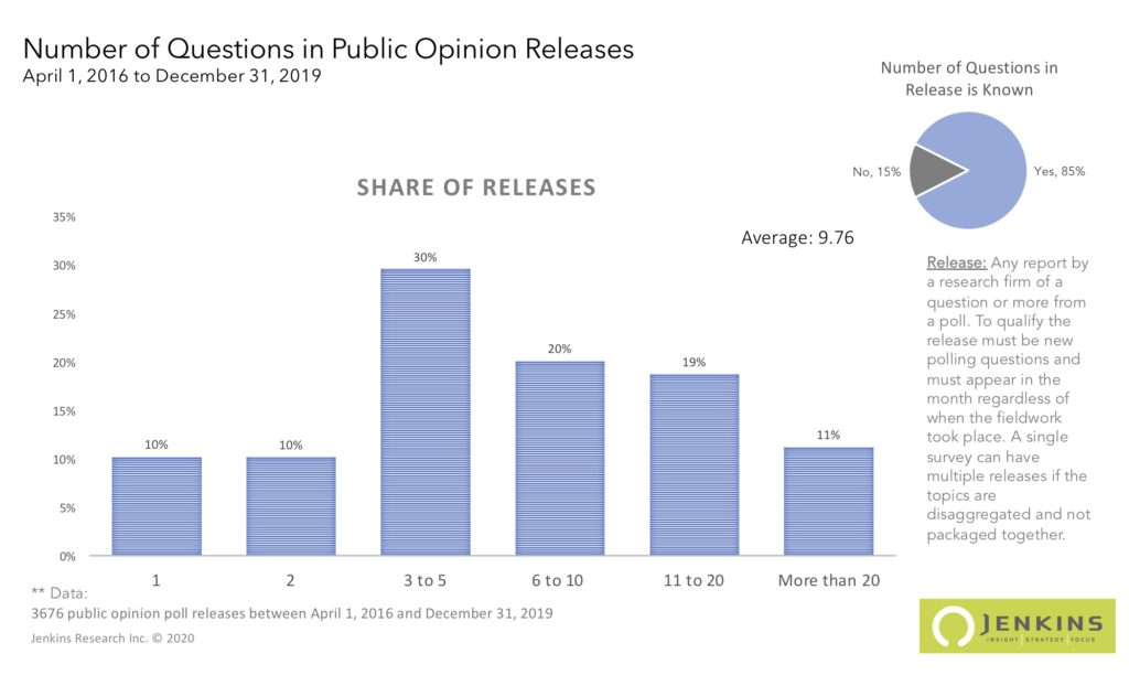 The number of questions in public opinion releases between April 1996 and December 2019 in Canada. Based on the Public Polls Project