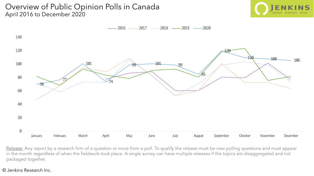 A comparison of the number of monthly polls released by year from 2016 to 2020