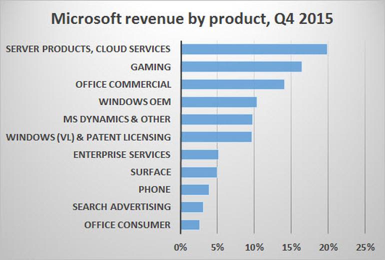 msft-revenue-2015q4