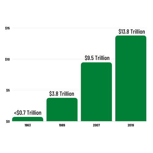 Graph: Showing aggregated wealth gap over time adding up to almost $14 trillion.