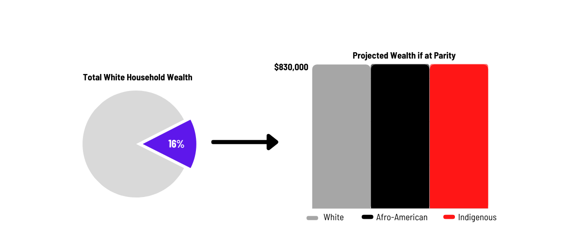 Graph: Showing how the wealth gap could be closed if ill-gotten wealth was redistributed to Black and Indigenous households.