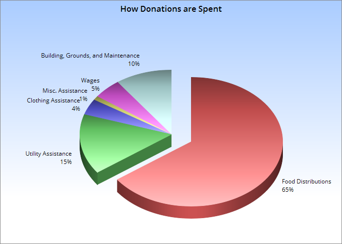 How our donations are spent