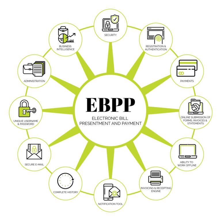 Interfile - EBPP diagram