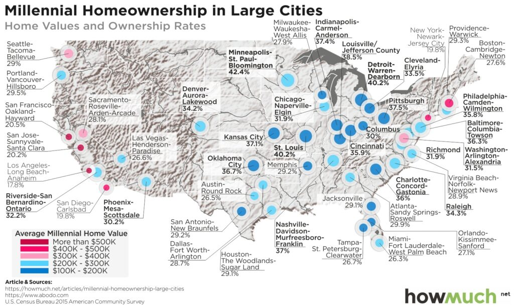 Home Values By City