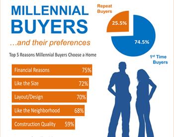 Reasons Millenials Buy Homes