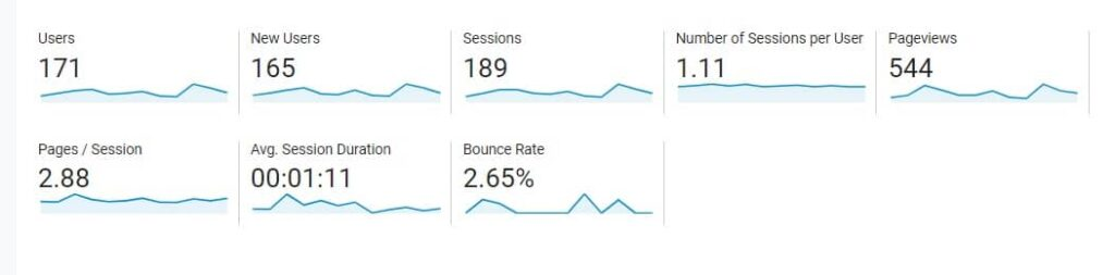decrease bounce rate