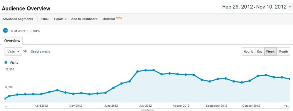 Social Media Sun Website Traffic