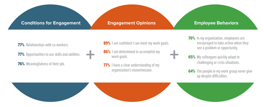 top-3-employee-engagement-drivers-shrm