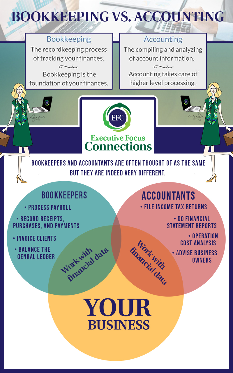 bookkeeping infographic showing the difference between bookkeeping and Accounting